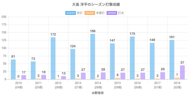 #大島 洋平のシーズン打撃成績