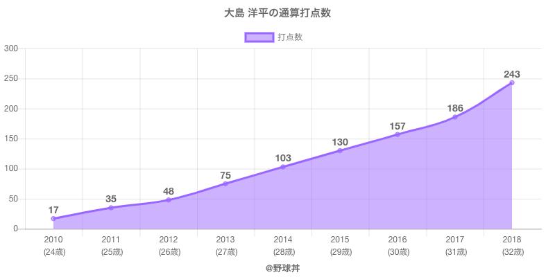 #大島 洋平の通算打点数