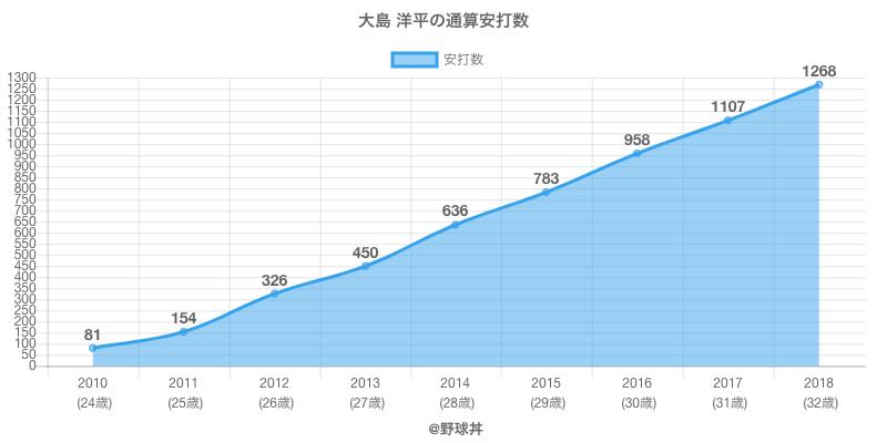 #大島 洋平の通算安打数