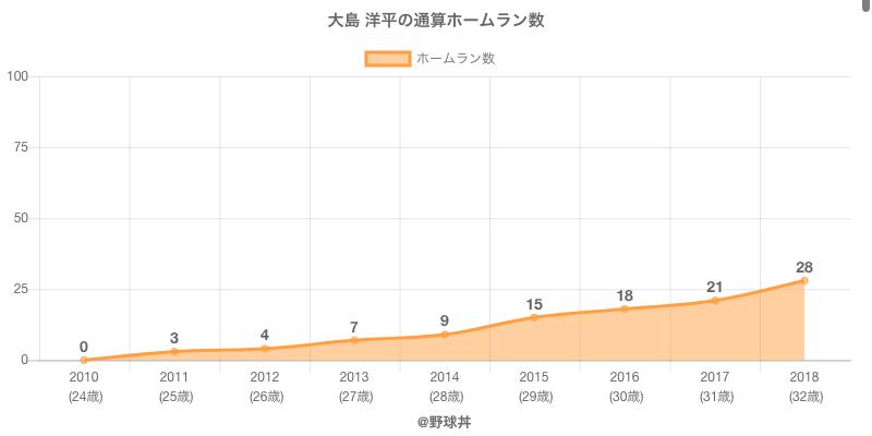 #大島 洋平の通算ホームラン数