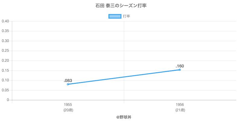 石田 泰三のシーズン打率