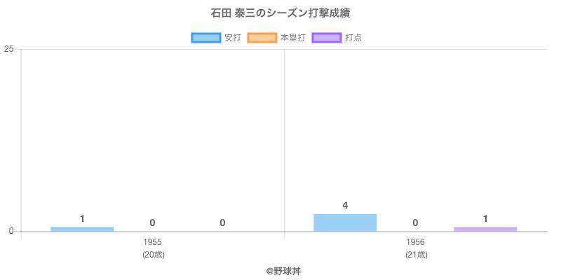 #石田 泰三のシーズン打撃成績