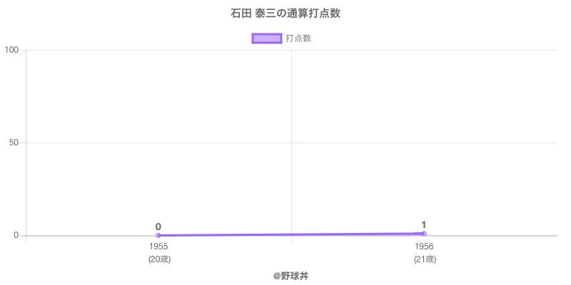 #石田 泰三の通算打点数