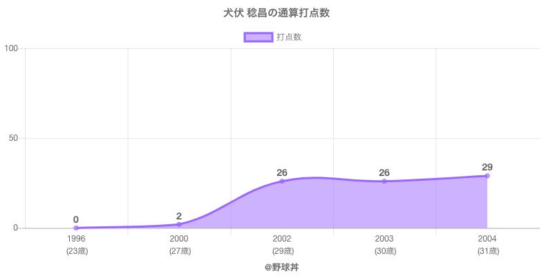 #犬伏 稔昌の通算打点数