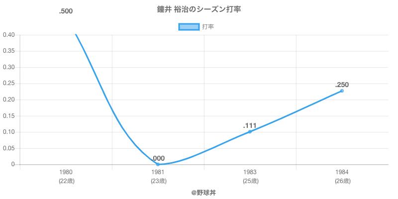 鐘井 裕治のシーズン打率