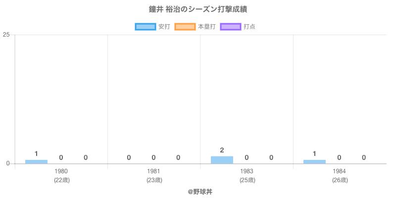 #鐘井 裕治のシーズン打撃成績