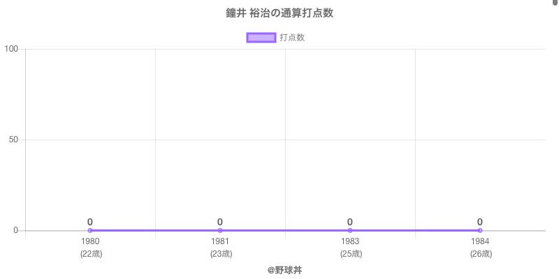 #鐘井 裕治の通算打点数