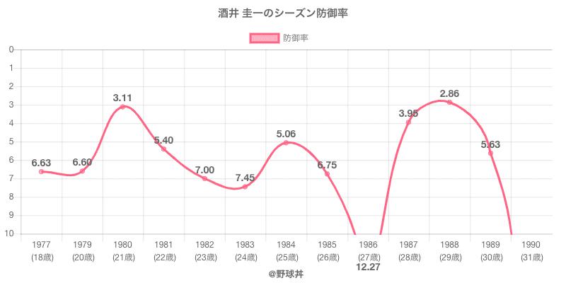 酒井 圭一のシーズン防御率