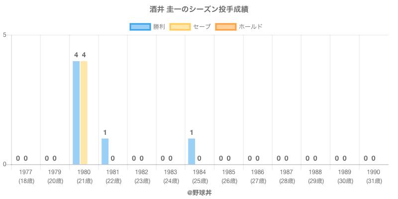 #酒井 圭一のシーズン投手成績
