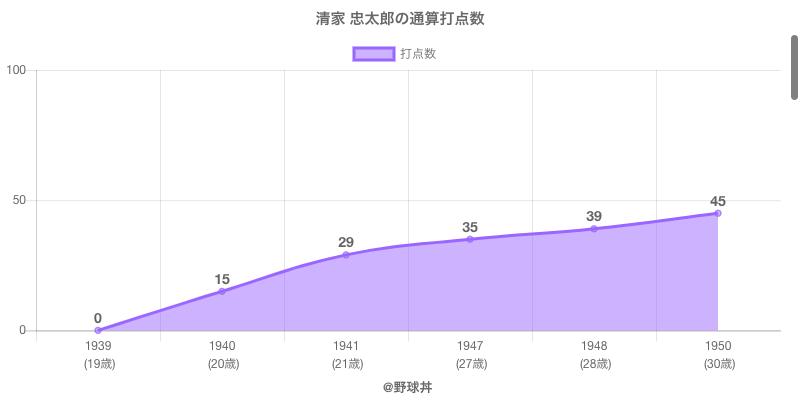 #清家 忠太郎の通算打点数