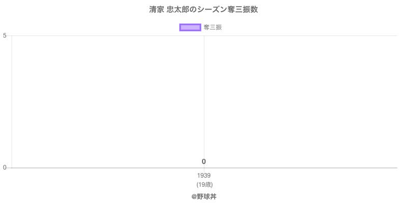 #清家 忠太郎のシーズン奪三振数