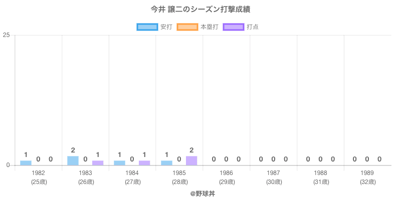 #今井 譲二のシーズン打撃成績