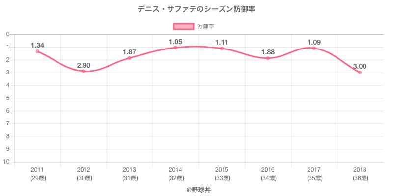 デニス・サファテのシーズン防御率
