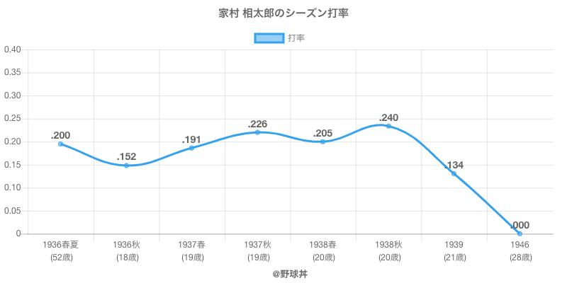 家村 相太郎のシーズン打率