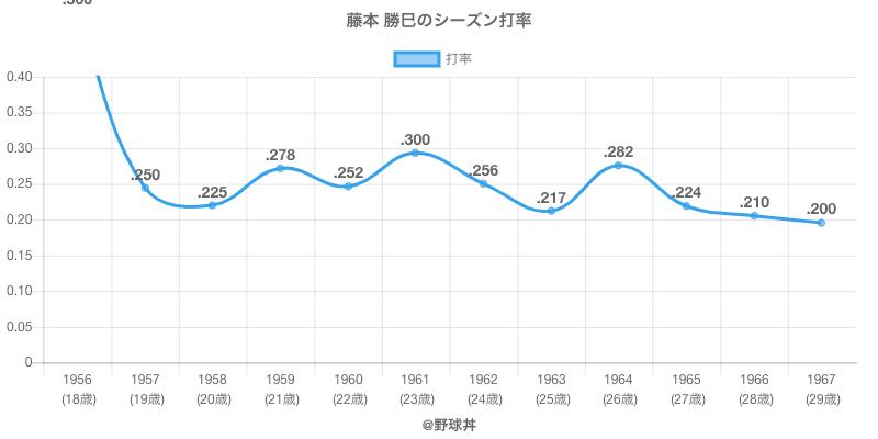 藤本 勝巳のシーズン打率