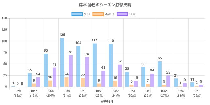 #藤本 勝巳のシーズン打撃成績