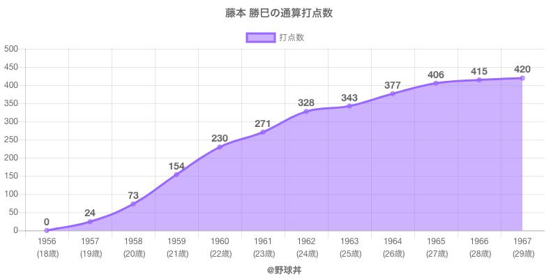 #藤本 勝巳の通算打点数