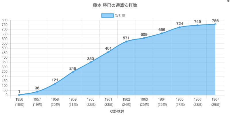 #藤本 勝巳の通算安打数