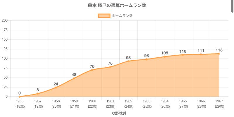 #藤本 勝巳の通算ホームラン数