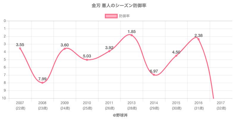 金刃 憲人のシーズン防御率