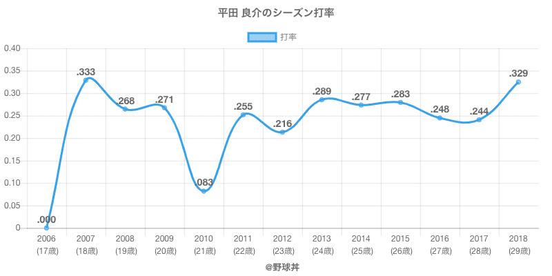 平田 良介のシーズン打率