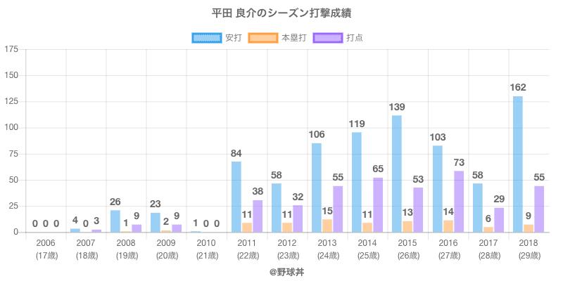 #平田 良介のシーズン打撃成績