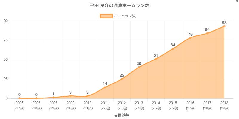 #平田 良介の通算ホームラン数