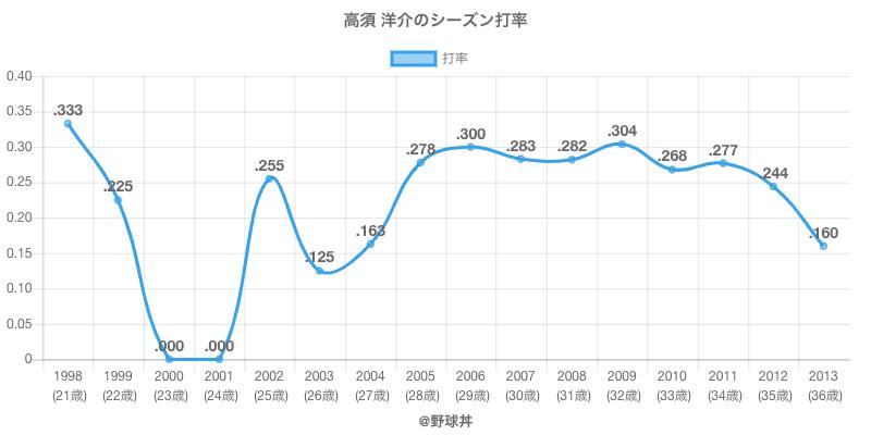 高須 洋介のシーズン打率