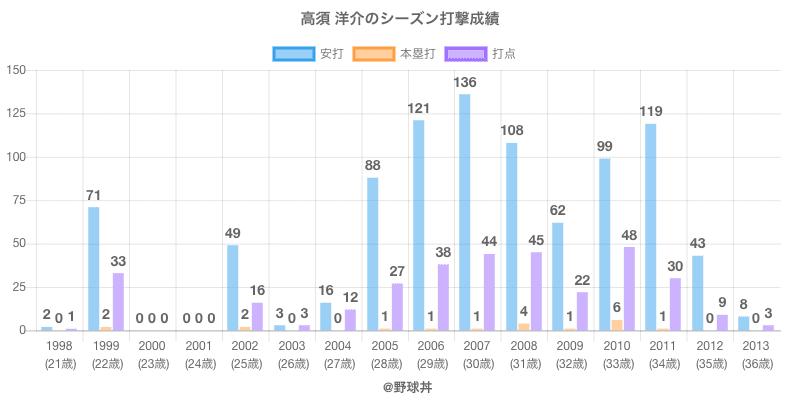 #高須 洋介のシーズン打撃成績