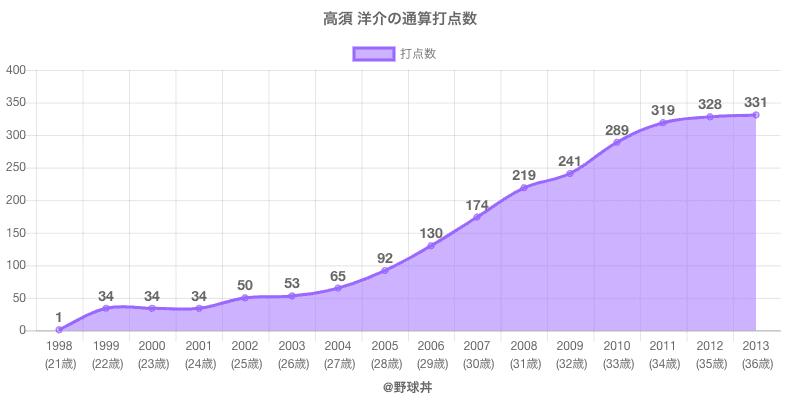 #高須 洋介の通算打点数