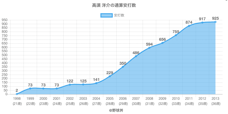 #高須 洋介の通算安打数