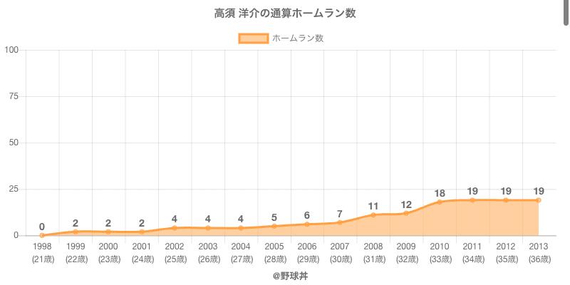 #高須 洋介の通算ホームラン数