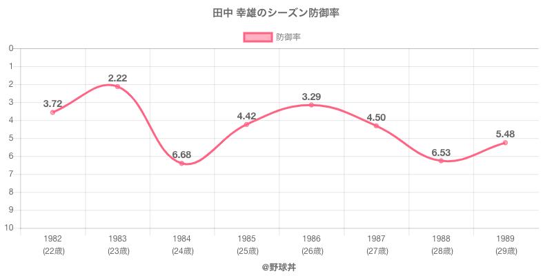 田中 幸雄のシーズン防御率