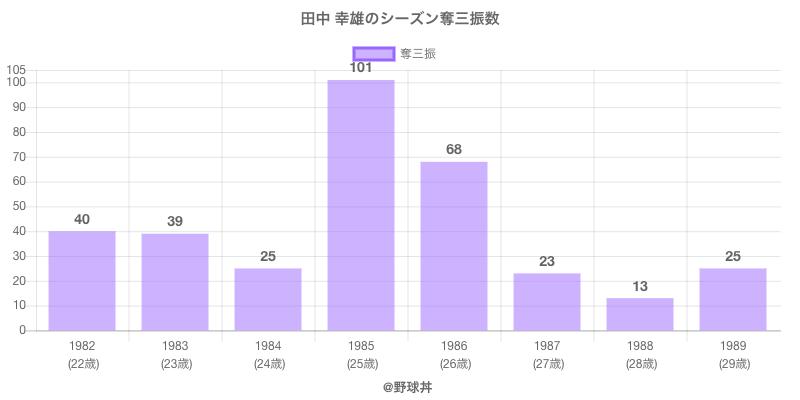 #田中 幸雄のシーズン奪三振数