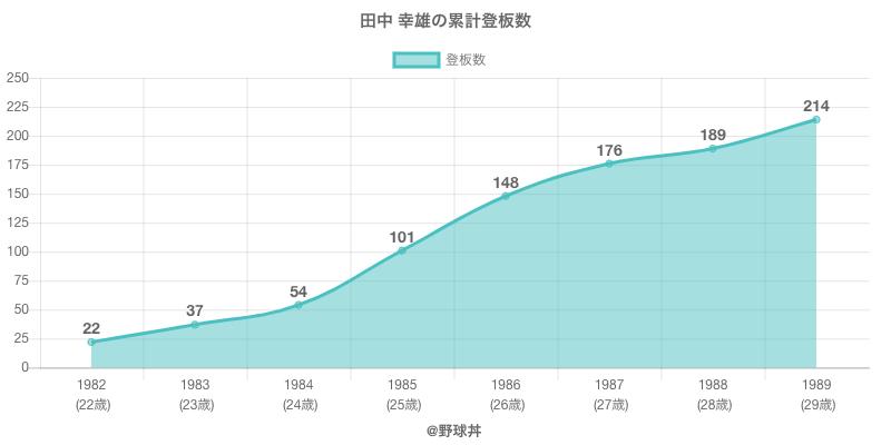 #田中 幸雄の累計登板数
