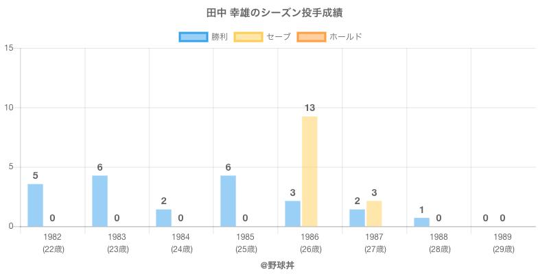 #田中 幸雄のシーズン投手成績