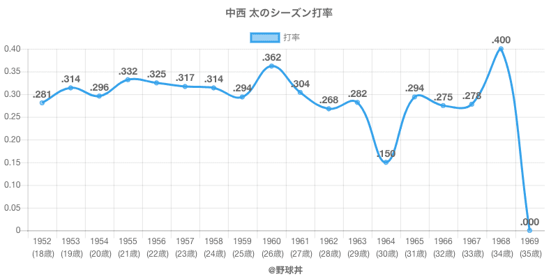 中西 太のシーズン打率
