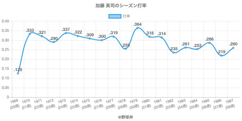 加藤 英司のシーズン打率