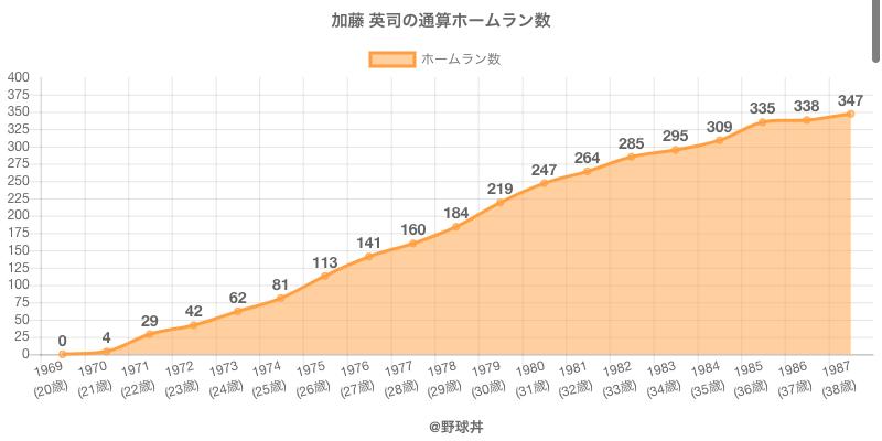#加藤 英司の通算ホームラン数