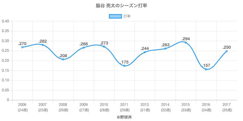 脇谷 亮太のシーズン打率