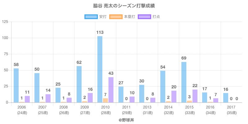 #脇谷 亮太のシーズン打撃成績