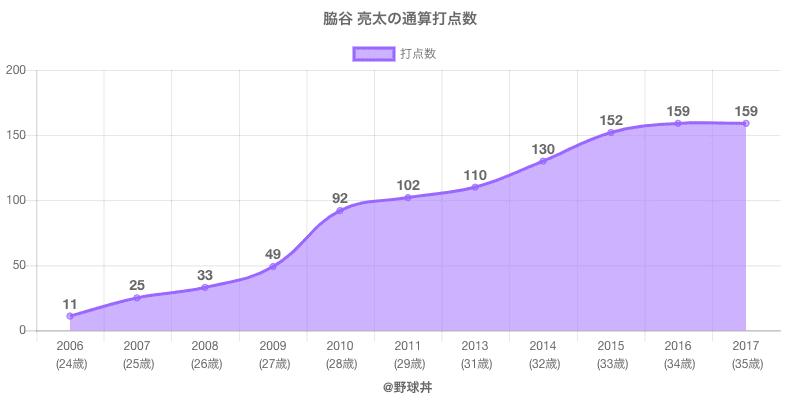 #脇谷 亮太の通算打点数