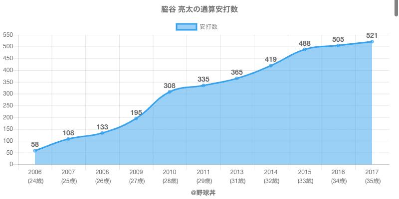 #脇谷 亮太の通算安打数