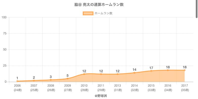 #脇谷 亮太の通算ホームラン数