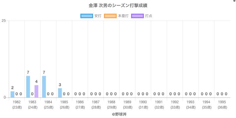 #金澤 次男のシーズン打撃成績