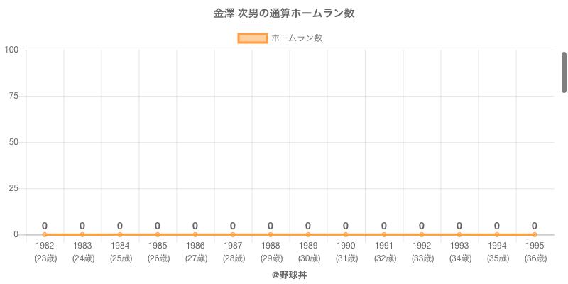 #金澤 次男の通算ホームラン数