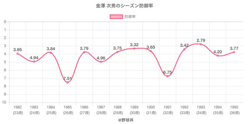金澤 次男のシーズン防御率