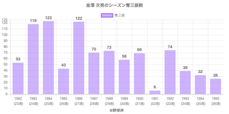 #金澤 次男のシーズン奪三振数