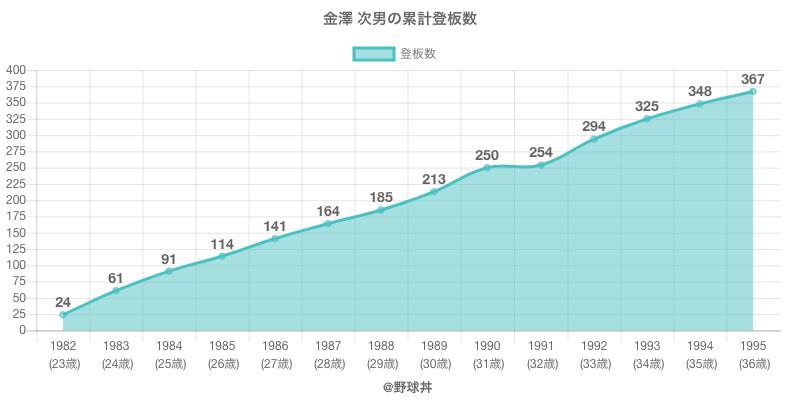 #金澤 次男の累計登板数