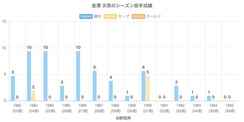 #金澤 次男のシーズン投手成績